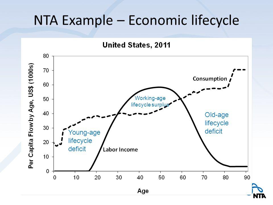 NTA Example – Reallocations
