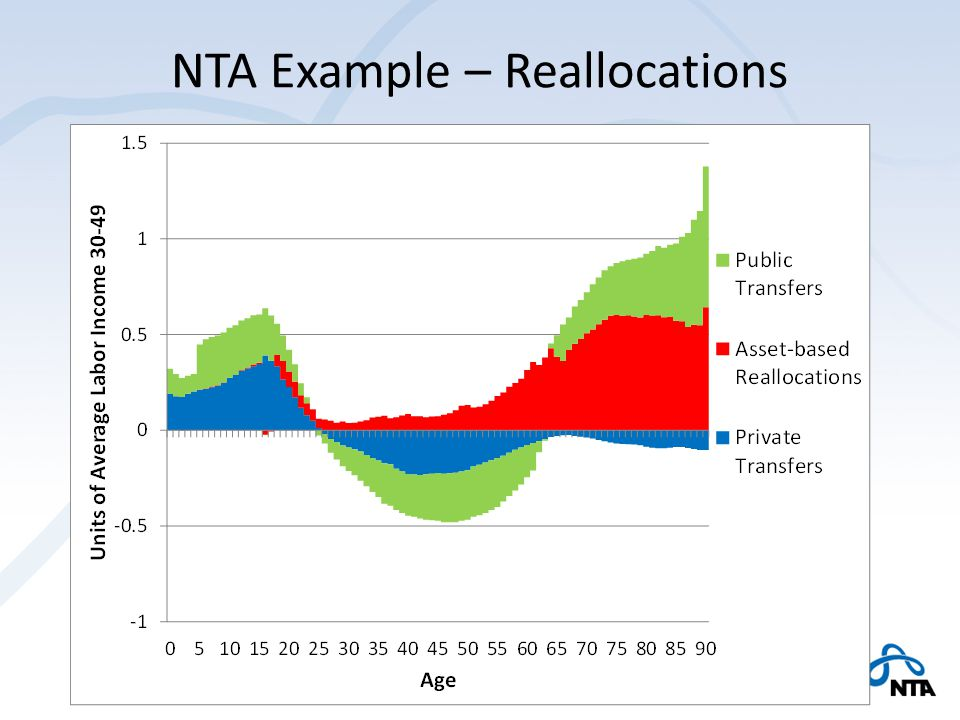 NTA Example – Reallocations