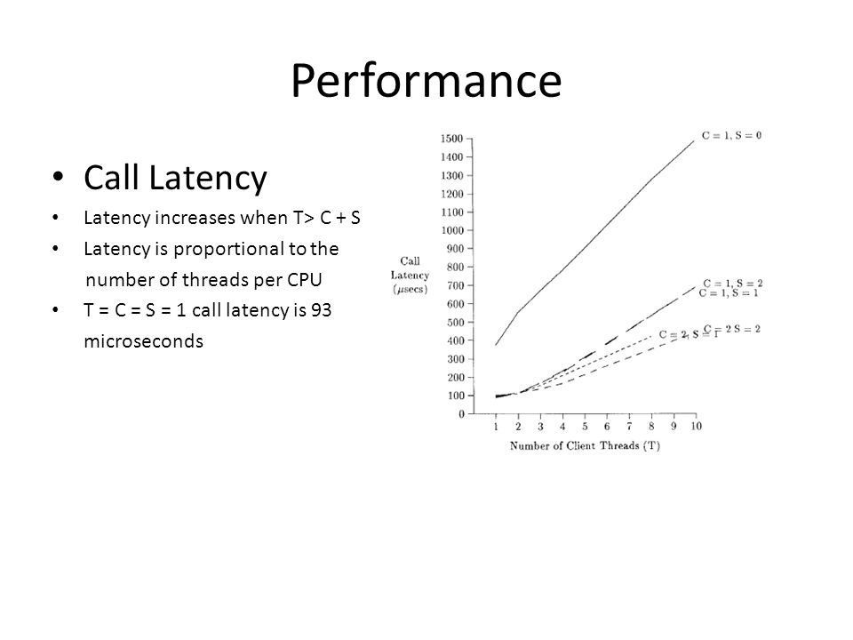 Performance Call Latency Latency increases when T> C + S Latency is proportional to the number of threads per CPU T = C = S = 1 call latency is 93 microseconds