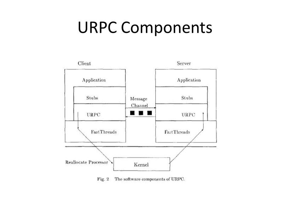URPC Components