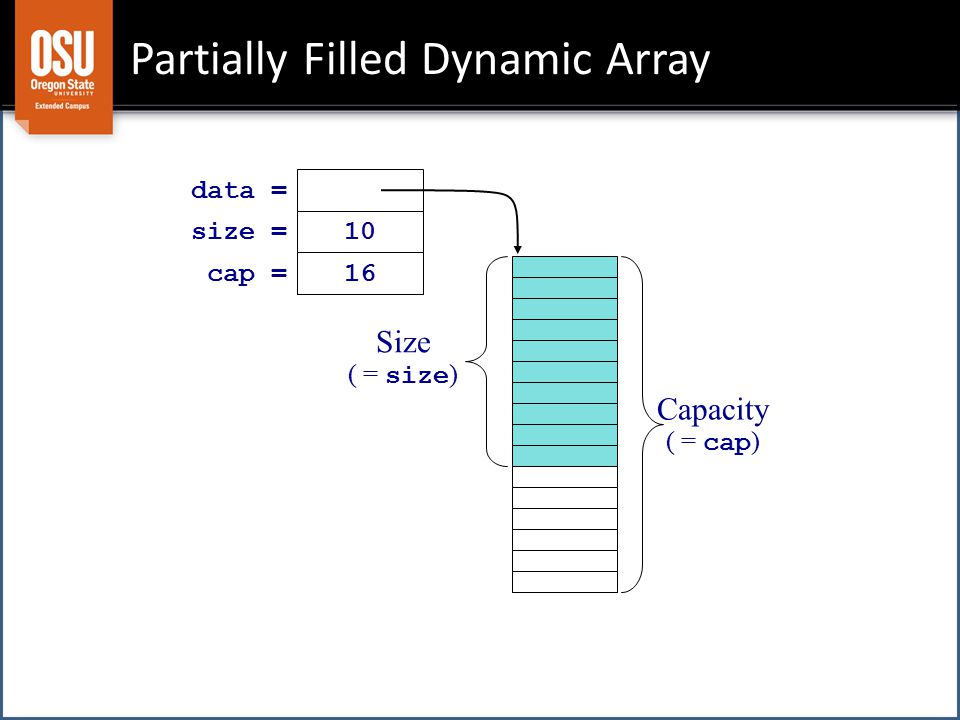 Capacity ( = cap ) Size ( = size ) 10 size = data = 16 cap = Partially Filled Dynamic Array