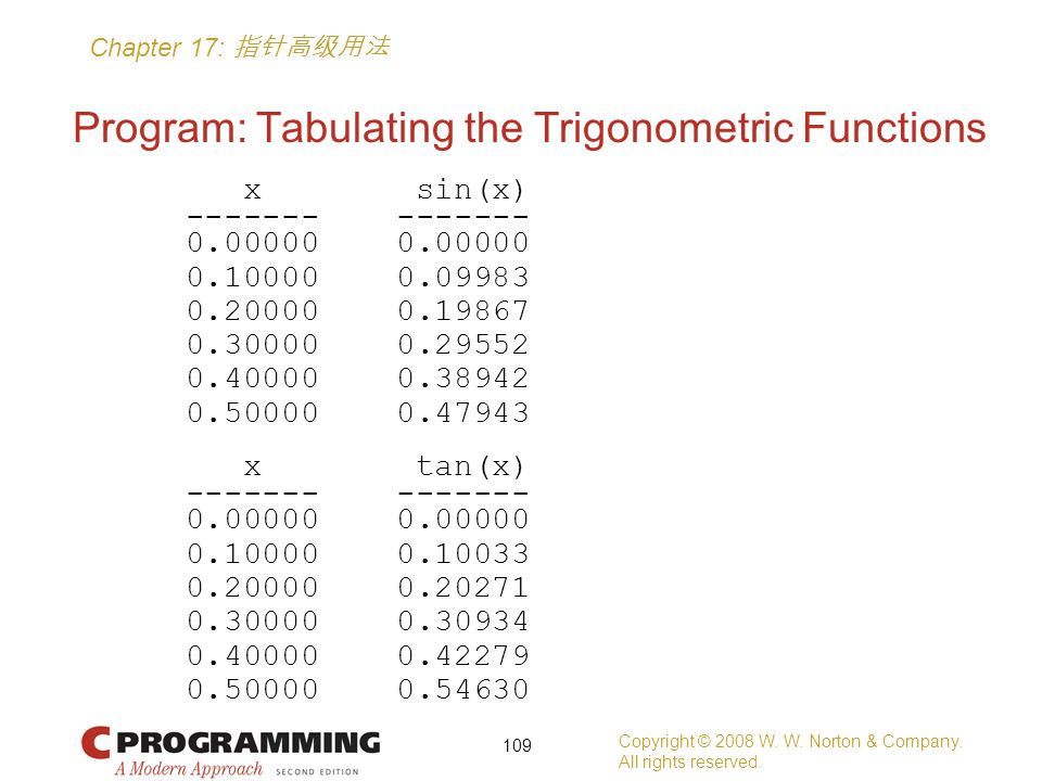 Chapter 17: 指针高级用法 Program: Tabulating the Trigonometric Functions x sin(x) ------- ------- 0.00000 0.00000 0.10000 0.09983 0.20000 0.19867 0.30000 0.29552 0.40000 0.38942 0.50000 0.47943 x tan(x) ------- ------- 0.00000 0.00000 0.10000 0.10033 0.20000 0.20271 0.30000 0.30934 0.40000 0.42279 0.50000 0.54630 Copyright © 2008 W.