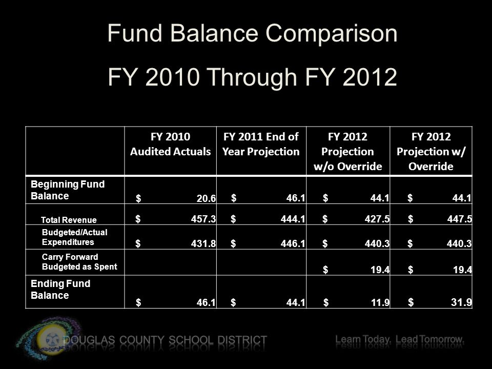Fund Balance Comparison FY 2010 Through FY 2012 FY 2010 Audited Actuals FY 2011 End of Year Projection FY 2012 Projection w/o Override FY 2012 Projection w/ Override Beginning Fund Balance $ 20.6$ 46.1 $ 44.1 Total Revenue $ 457.3 $ 444.1$ 427.5 $ 447.5 Budgeted/Actual Expenditures $ 431.8 $ 446.1$ 440.3 Carry Forward Budgeted as Spent $ 19.4 Ending Fund Balance $ 46.1 $ 44.1 $ 11.9 $ 31.9