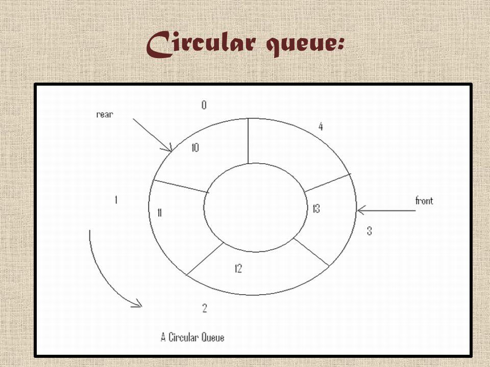 Circular queue: