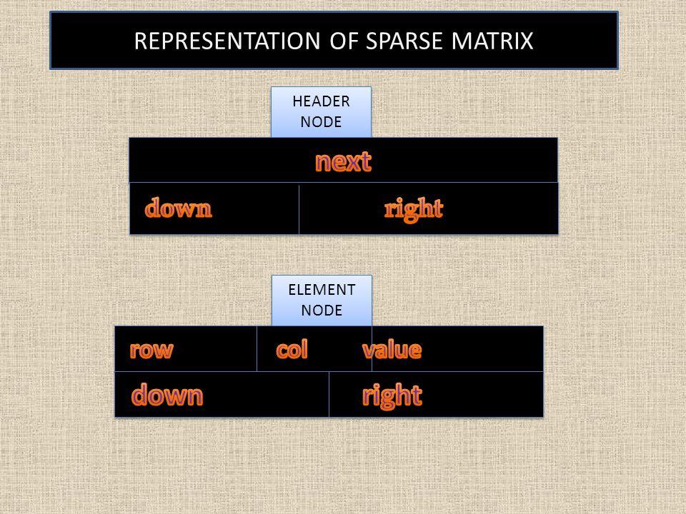 REPRESENTATION OF SPARSE MATRIX ELEMENT NODE HEADER NODE