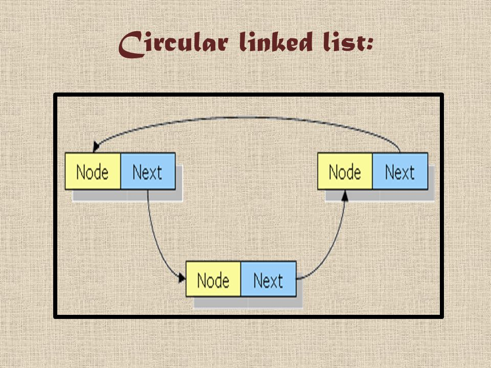 Circular linked list: