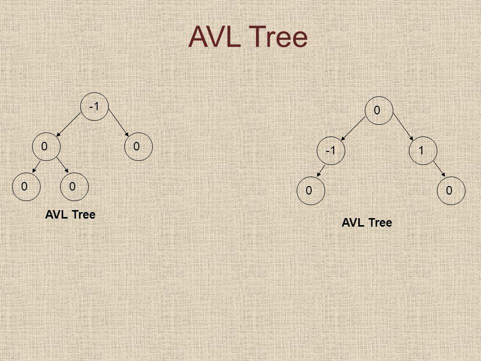 AVL Tree 0 00 0 0 00 1 AVL Tree