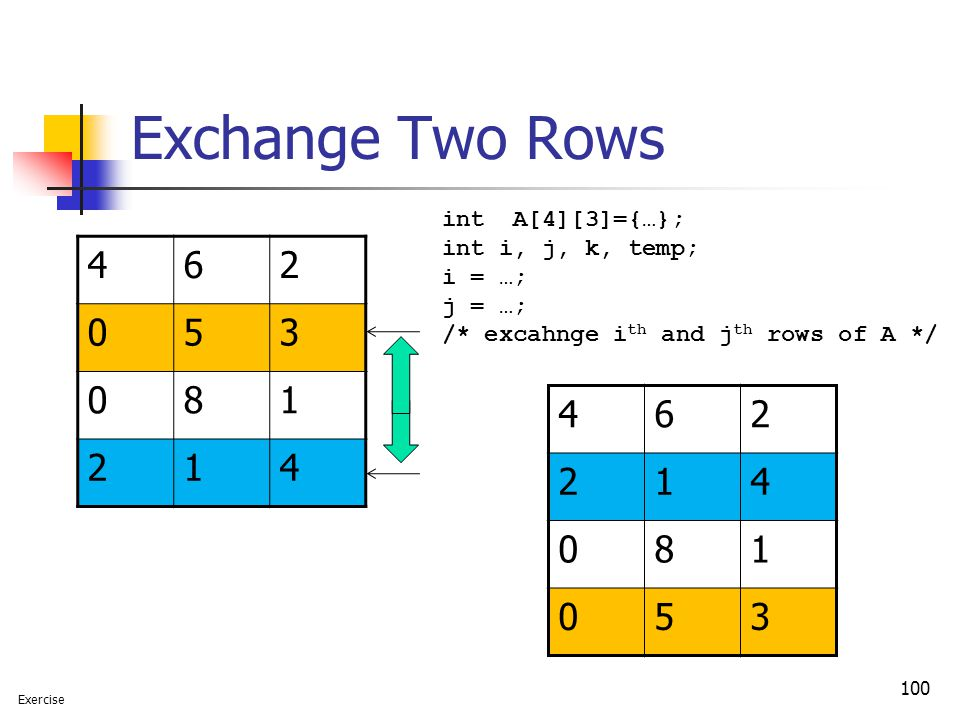 Exchange Two Rows 100 462 053 081 214 462 214 081 053 Exercise int A[4][3]={…}; int i, j, k, temp; i = …; j = …; /* excahnge i th and j th rows of A */