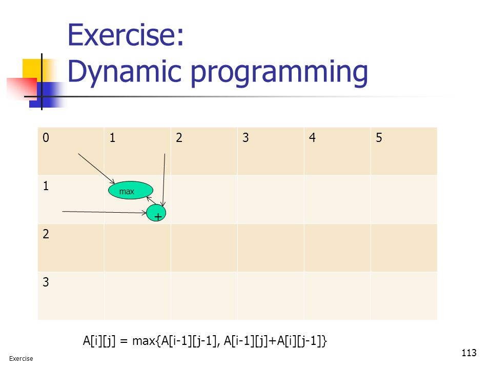 Exercise: Dynamic programming 113 012345 1 2 3 A[i][j] = max{A[i-1][j-1], A[i-1][j]+A[i][j-1]} + max Exercise