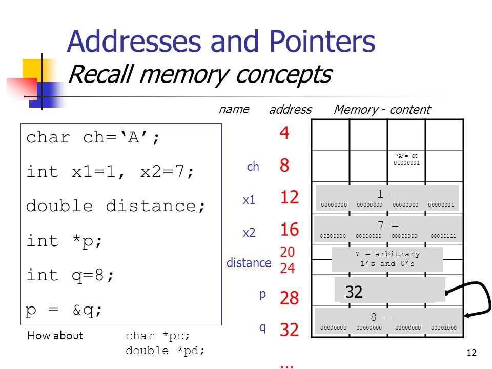 12 Addresses and Pointers Recall memory concepts 'A'= 65 01000001 4 8 12 16 20 24 28 32 … x1 x2 distance address name Memory - content char ch='A'; int x1=1, x2=7; double distance; int *p; int q=8; p = &q; p q ch 1 = 00000000 00000000 00000000 00000001 7 = 00000000 00000000 00000000 00000111 .