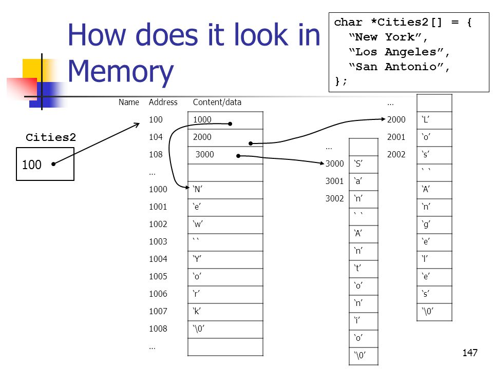How does it look in Memory 147 char *Cities2[] = { New York , Los Angeles , San Antonio , }; 100 Cities2 NameAddressContent/data 1001000 1042000 108 3000 … 1000'N' 1001'e' 1002'w' 1003' 1004'Y' 1005'o' 1006'r' 1007'k' 1008'\0' … … 2000'L' 2001'o' 2002's' ' 'A' 'n' 'g' 'e' 'l' 'e' 's' '\0' … 3000'S' 3001'a' 3002'n' ' 'A' 'n' 't' 'o' 'n' 'i' 'o' '\0'
