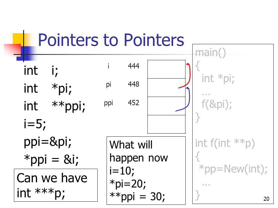 Pointers to Pointers int i; int *pi; int **ppi; i=5; ppi=π *ppi = &i; 20 i4445 pi448444 ppi452448 What will happen now i=10; *pi=20; **ppi = 30; Can we have int ***p; main() { int *pi; … f(&pi); } int f(int **p) { *pp=New(int); … }
