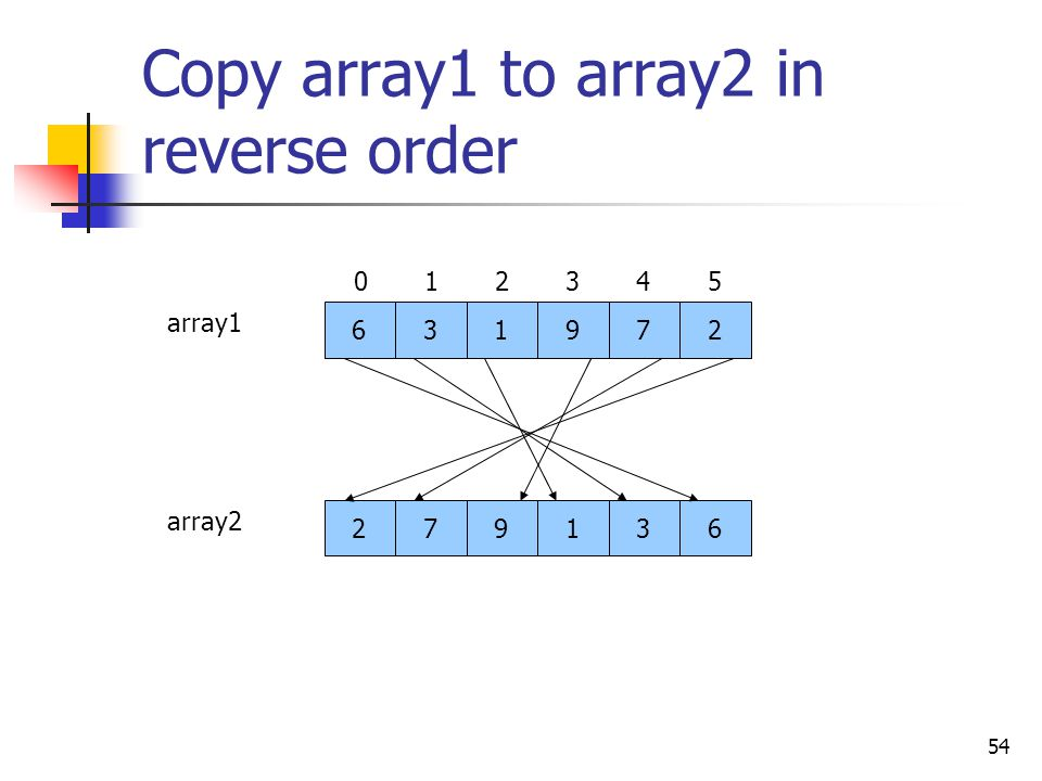 54 Copy array1 to array2 in reverse order 631972 021345 279136 array1 array2