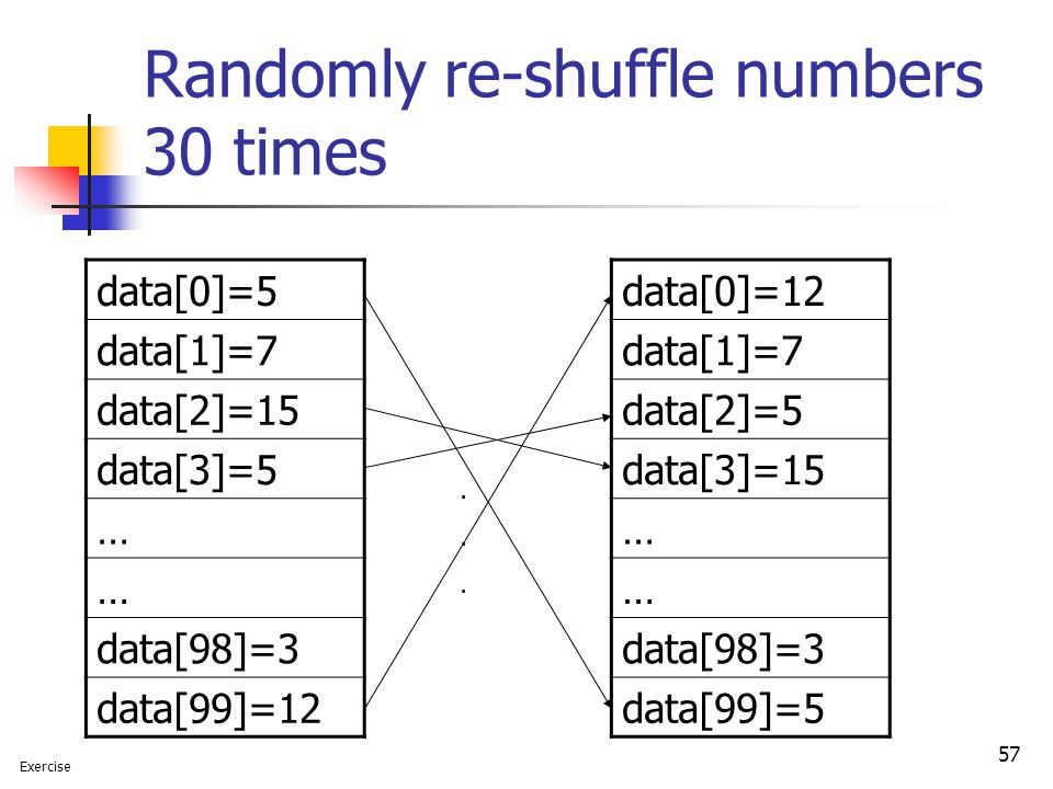57 Randomly re-shuffle numbers 30 times data[0]=5 data[1]=7 data[2]=15 data[3]=5 … … data[98]=3 data[99]=12......