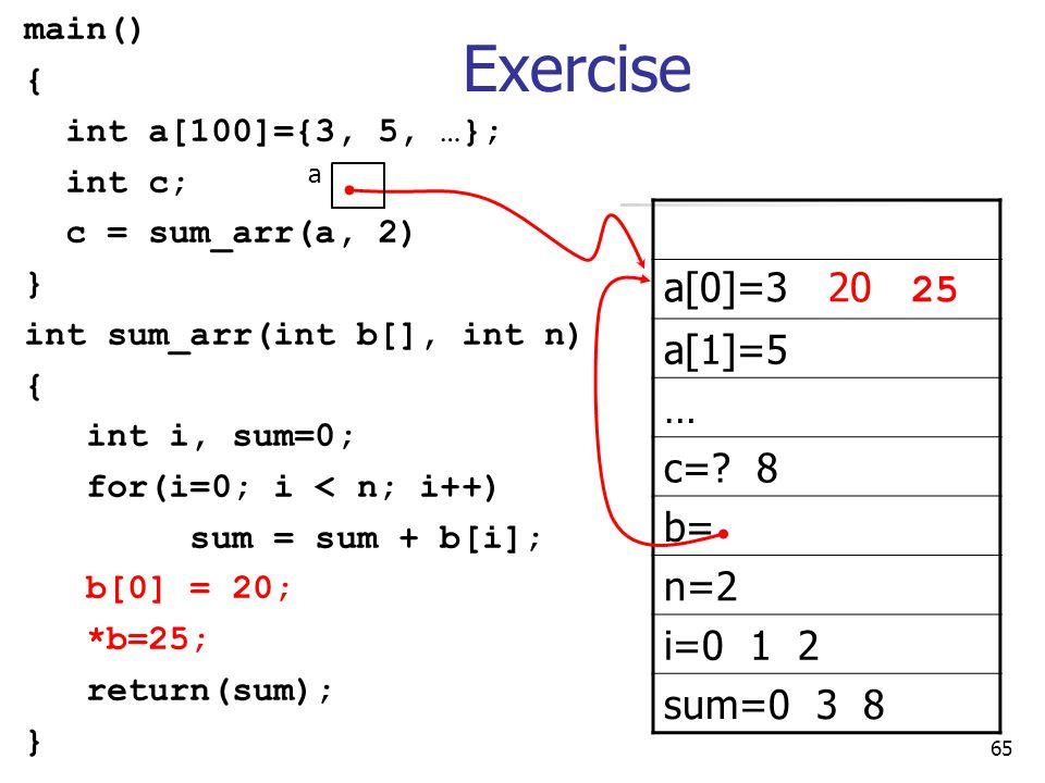 65 main() { int a[100]={3, 5, …}; int c; c = sum_arr(a, 2) } int sum_arr(int b[], int n) { int i, sum=0; for(i=0; i < n; i++) sum = sum + b[i]; b[0] = 20; *b=25; return(sum); } a[0]=3 20 25 a[1]=5 … c=.
