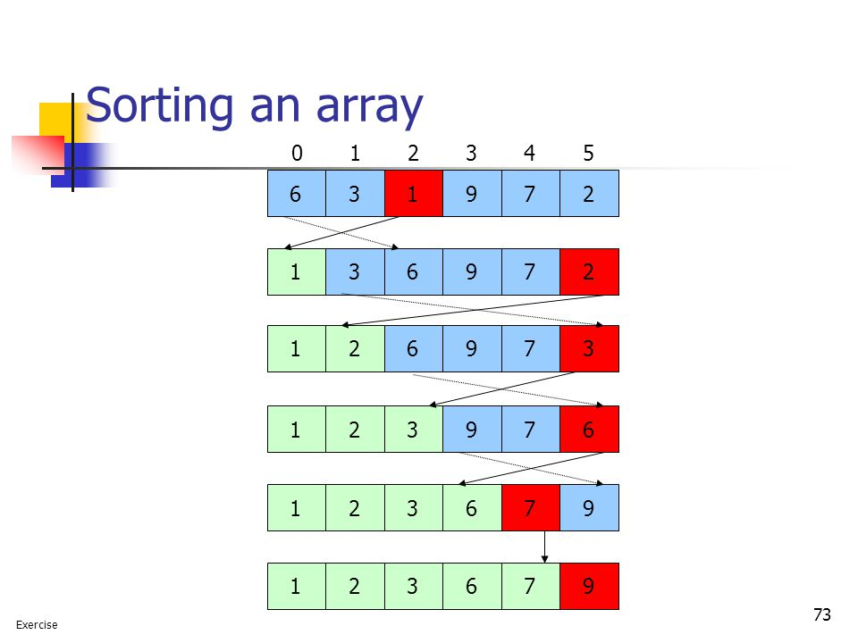 73 Sorting an array 631972 021345 123679136972126973 123976 123679 Exercise