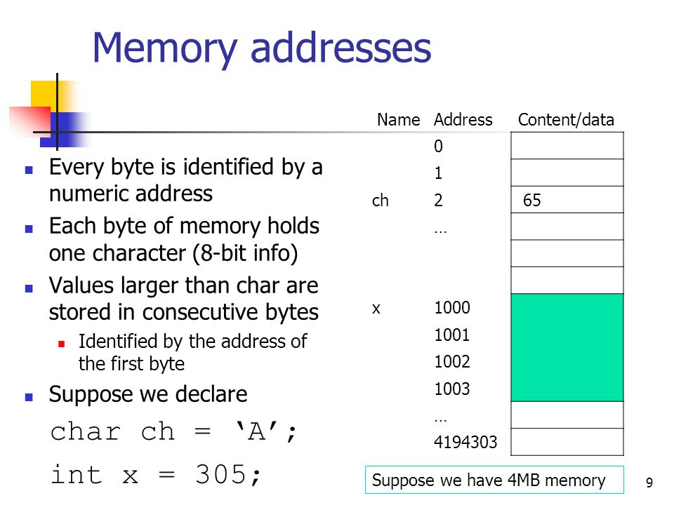 Memory addresses Every byte is identified by a numeric address Each byte of memory holds one character (8-bit info) Values larger than char are stored in consecutive bytes Identified by the address of the first byte Suppose we declare char ch = 'A'; int x = 305; 9 NameAddressContent/data 0 1 ch2 65 … x1000 1001 1002 1003 … 4194303 Suppose we have 4MB memory