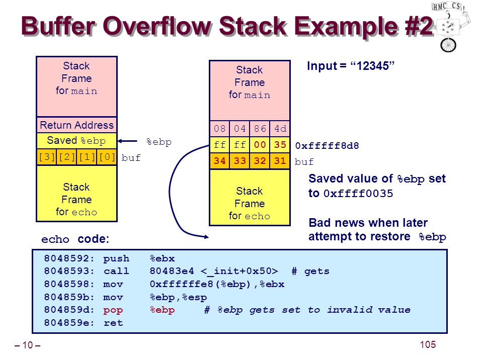 – 10 – 105 Buffer Overflow Stack Example #2 Input = 12345 8048592:push %ebx 8048593:call 80483e4 # gets 8048598:mov 0xffffffe8(%ebp),%ebx 804859b:mov %ebp,%esp 804859d:pop %ebp# %ebp gets set to invalid value 804859e:ret echo code: 0xfffff8d8 Return Address Saved %ebp [3][2][1][0] buf Stack Frame for main Stack Frame for echo ff 0035 0804864d 34333231 Return Address Saved %ebp [3][2][1][0] buf %ebp Stack Frame for main Stack Frame for echo Saved value of %ebp set to 0xffff0035 Bad news when later attempt to restore %ebp