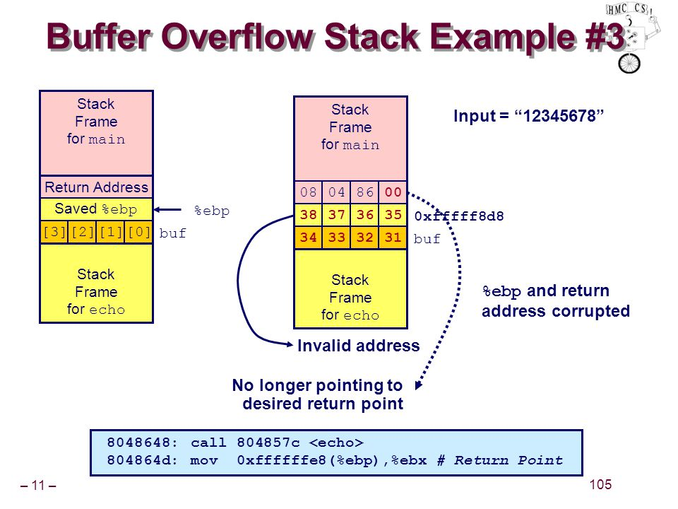 """– 11 – 105 Buffer Overflow Stack Example #3 Input = """"12345678"""" Return Address Saved %ebp [3][2][1][0] buf %ebp Stack Frame for main Stack Frame for ec"""