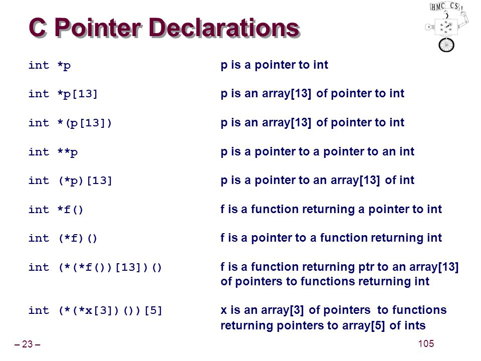– 23 – 105 C Pointer Declarations int *p p is a pointer to int int *p[13] p is an array[13] of pointer to int int *(p[13]) p is an array[13] of pointe