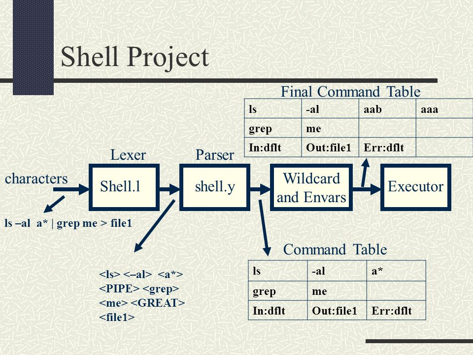Shell Project Shell.l Parser characters Executor Command Table Wildcard and Envars ls-ala* grepme In:dfltOut:file1Err:dflt ls –al a* | grep me > file1 shell.y Lexer Final Command Table ls-alaabaaa grepme In:dfltOut:file1Err:dflt