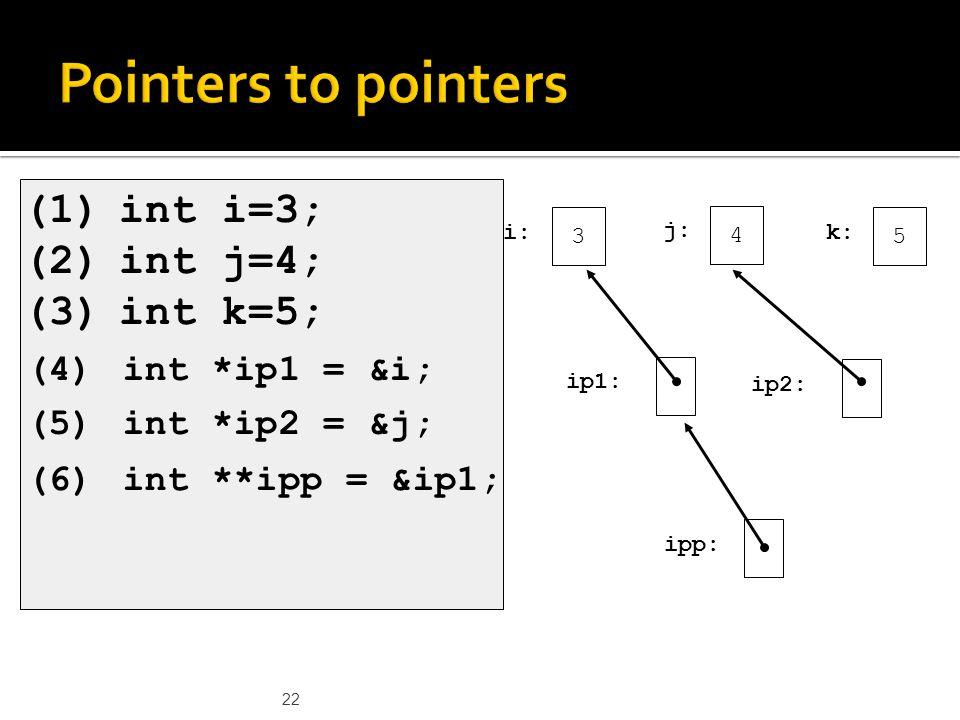 22 (1)int i=3; (2)int j=4; (3)int k=5; 3 i: 4 j: 5 k: ip1: ip2: ipp: (4)int *ip1 = &i; (5)int *ip2 = &j; (6)int **ipp = &ip1;