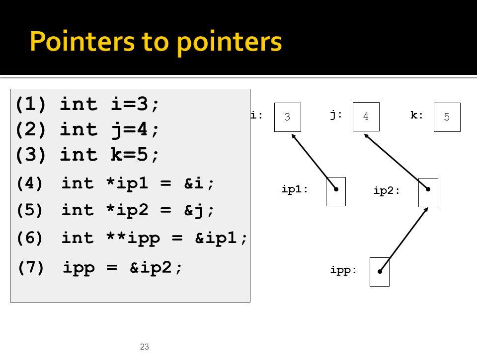 23 (1)int i=3; (2)int j=4; (3)int k=5; 3 i: 4 j: 5 k: ip1: ip2: ipp: (4)int *ip1 = &i; (5)int *ip2 = &j; (6)int **ipp = &ip1; (7)ipp = &ip2;