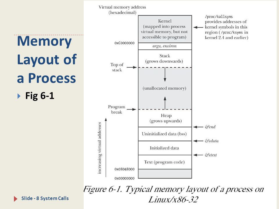 Memory Layout of a Process - CSCE 510 2013 - Slide - 8 System Calls  Fig 6-1