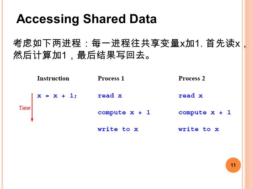 11 考虑如下两进程:每一进程往共享变量 x 加 1. 首先读 x , 然后计算加 1 ,最后结果写回去。 Accessing Shared Data