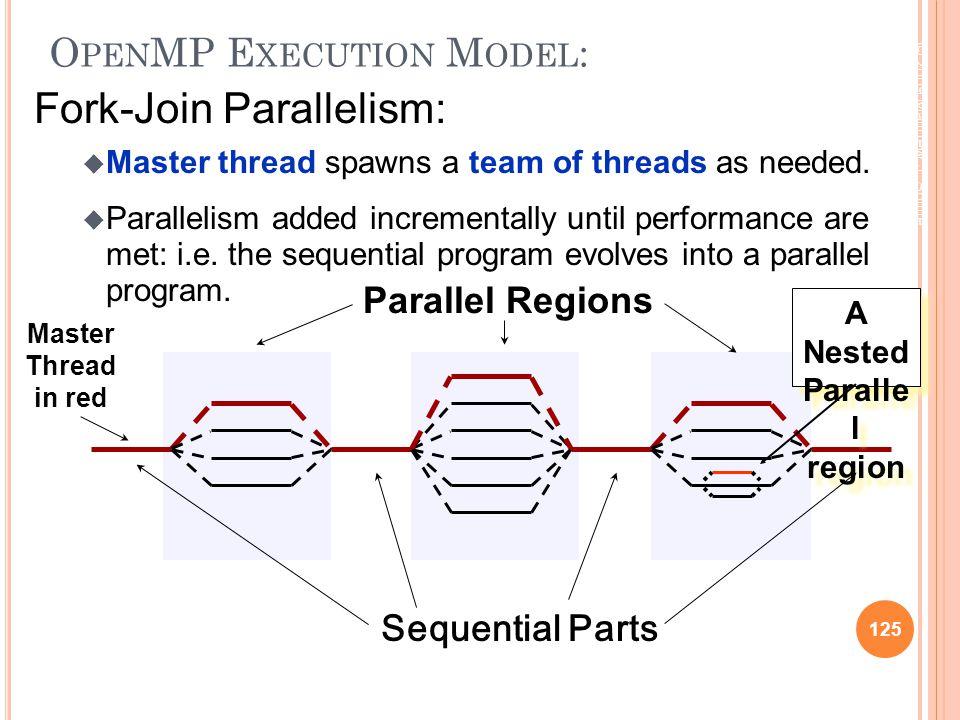 © 2009 Matthew J. Sottile, Timothy G. Mattson, and Craig E Rasmussen 125 O PEN MP E XECUTION M ODEL : Fork-Join Parallelism:  Master thread spawns a