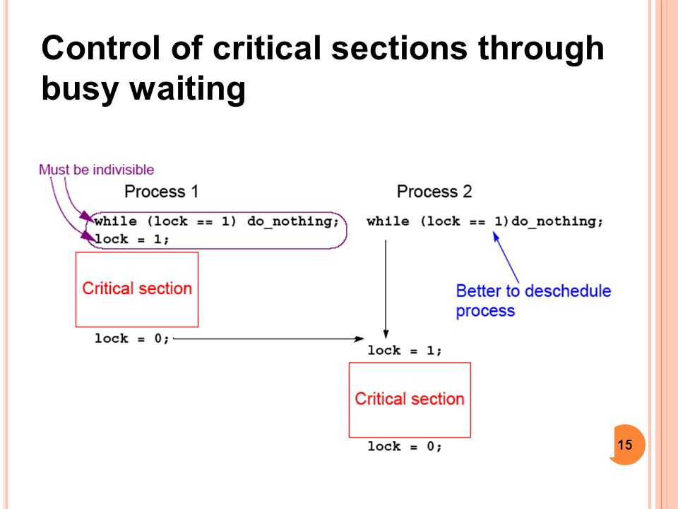 15 Control of critical sections through busy waiting