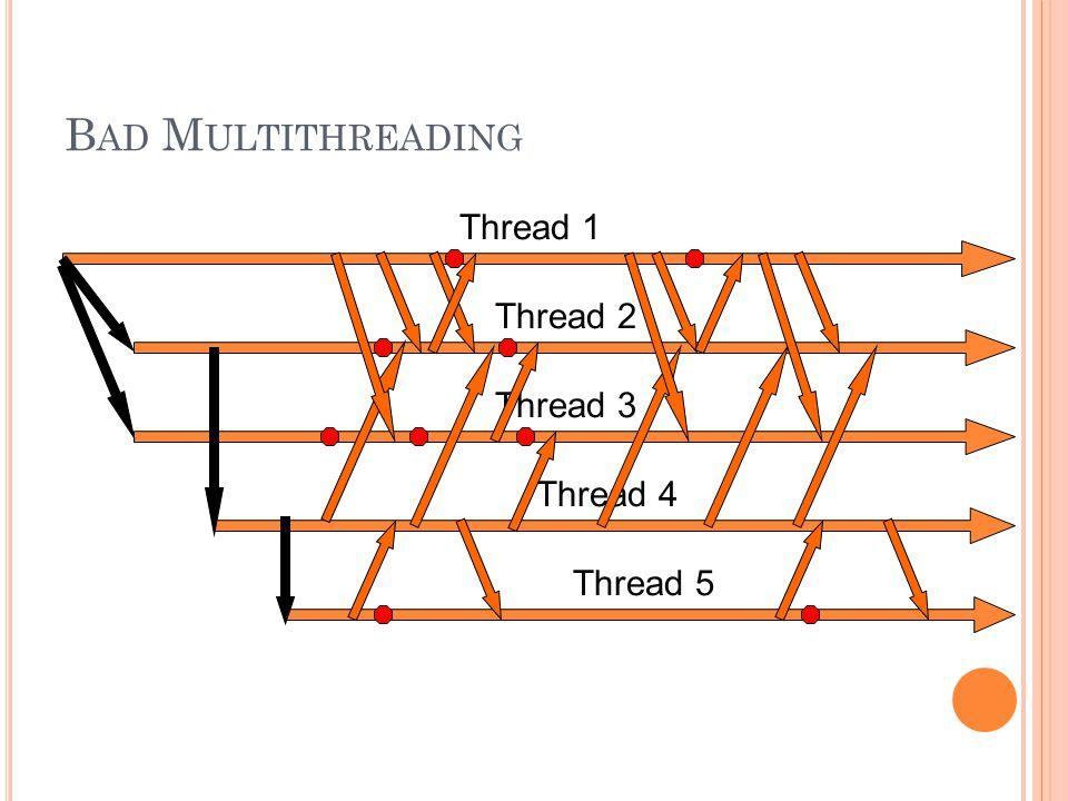 B AD M ULTITHREADING Thread 1 Thread 2 Thread 3 Thread 4 Thread 5