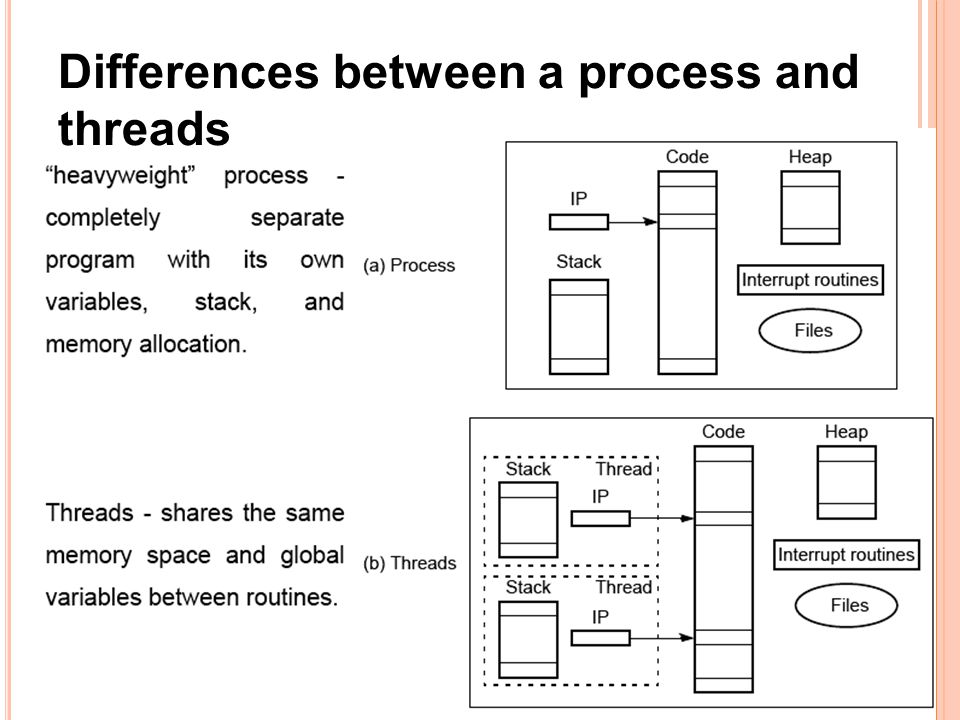 8 Differences between a process and threads