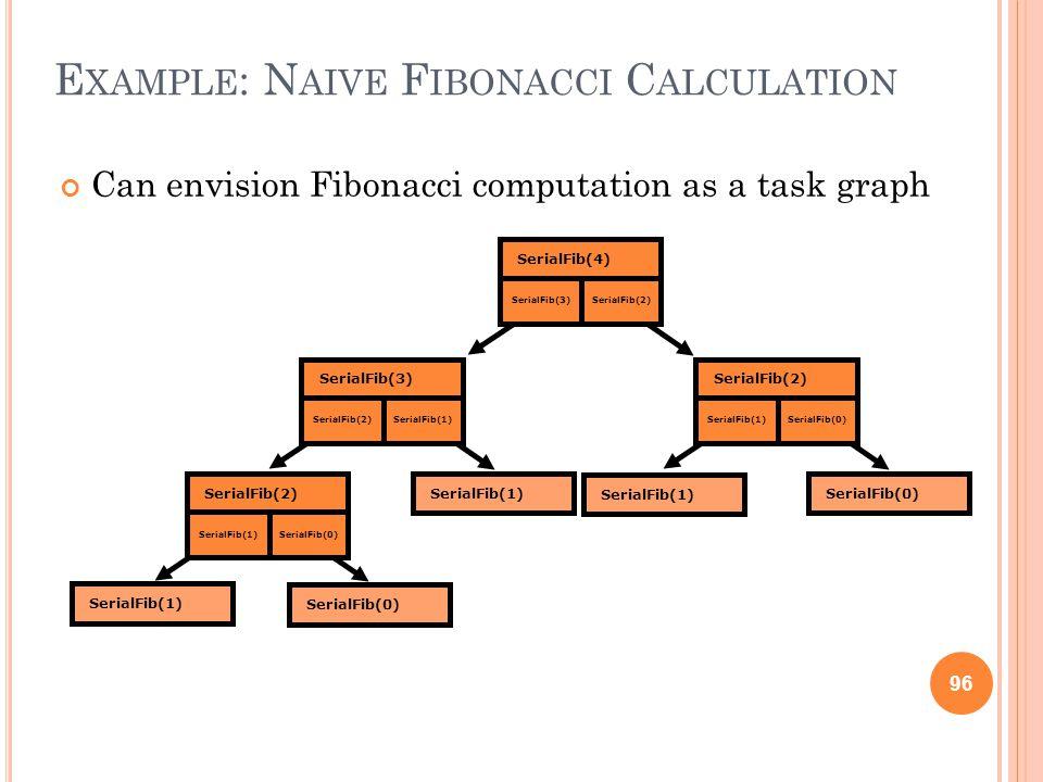 96 E XAMPLE : N AIVE F IBONACCI C ALCULATION Can envision Fibonacci computation as a task graph SerialFib(4) SerialFib(3) SerialFib(2) SerialFib(1) Se
