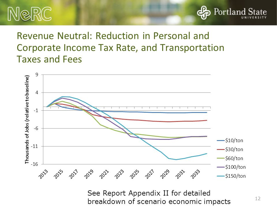 Revenue Neutral: Reduction in Personal and Corporate Income Tax Rate, and Transportation Taxes and Fees 12 See Report Appendix II for detailed breakdo