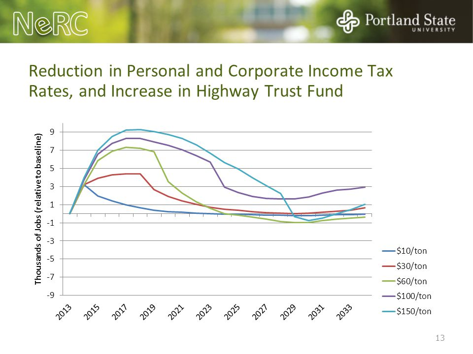 Reduction in Personal and Corporate Income Tax Rates, and Increase in Highway Trust Fund 13