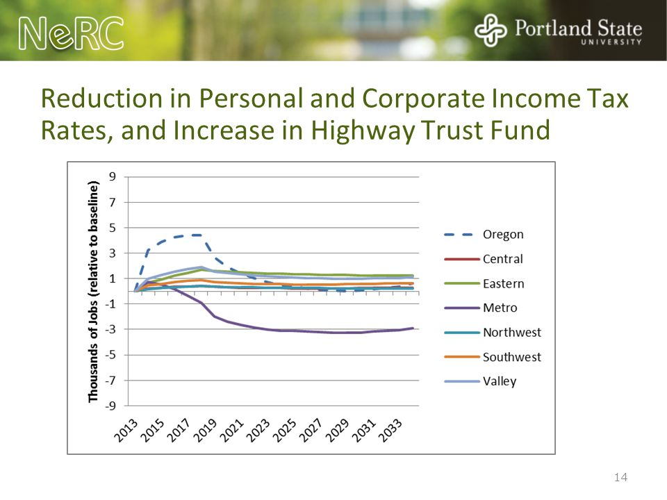 14 Reduction in Personal and Corporate Income Tax Rates, and Increase in Highway Trust Fund