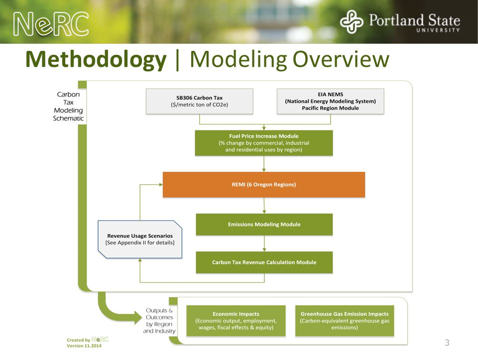 Methodology | Modeling Overview 3