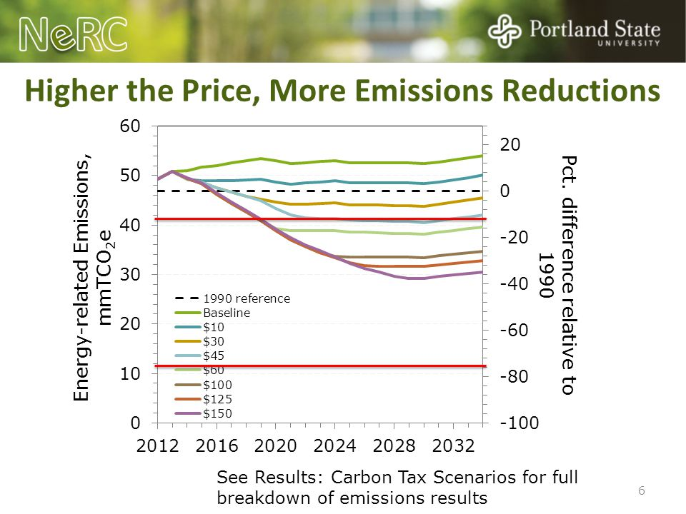 Conclusions o Significant emissions impacts and revenue generating potential o Economic impacts are small relative to broader economy Differ by region, income, and industry o Possible to offset negative impacts with targeted expenditure or investment