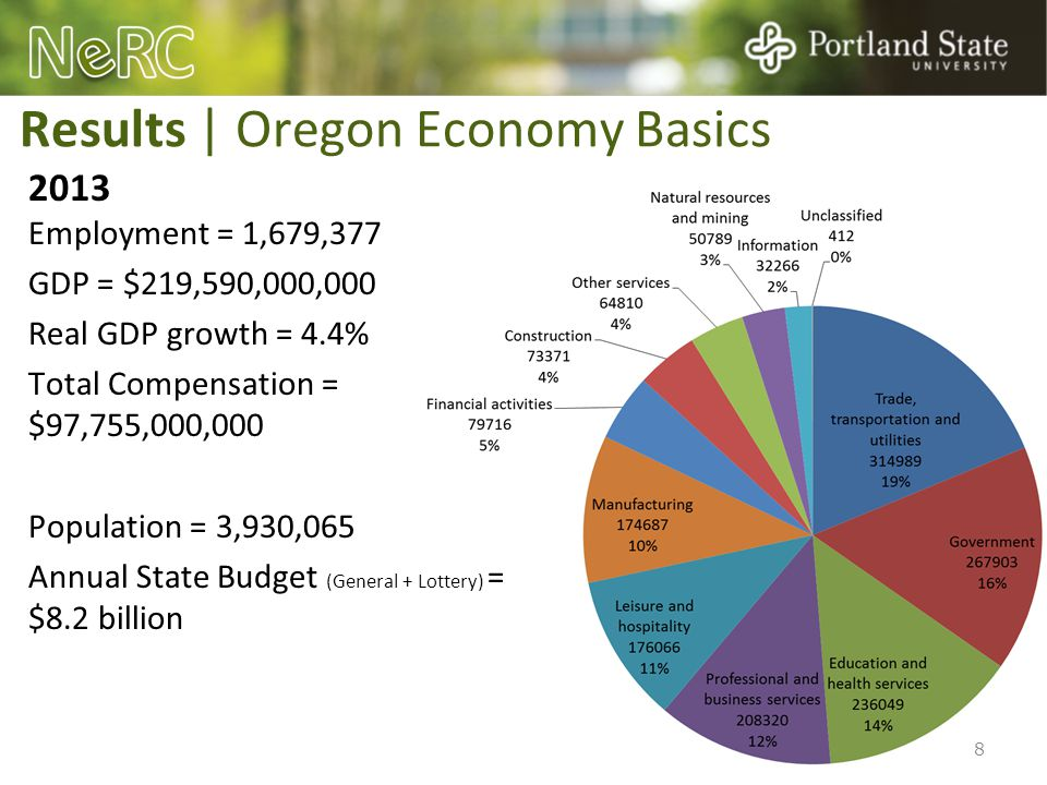 Results | Oregon Economy Basics 2013 Employment = 1,679,377 GDP = $219,590,000,000 Real GDP growth = 4.4% Total Compensation = $97,755,000,000 Populat