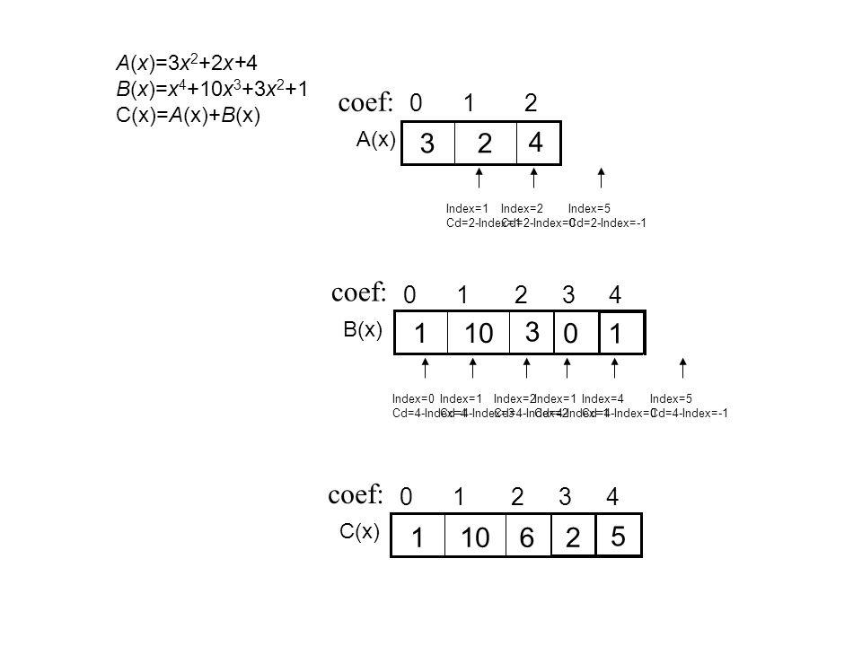 A(x)=3x 2 +2x+4 B(x)=x 4 +10x 3 +3x 2 +1 C(x)=A(x)+B(x) 210 4 23 coef: A(x) 1 4210 3 101 coef: 0 3 B(x) 4210 coef: 3 C(x) 11062 5 Index=0 Cd=2-Index=2