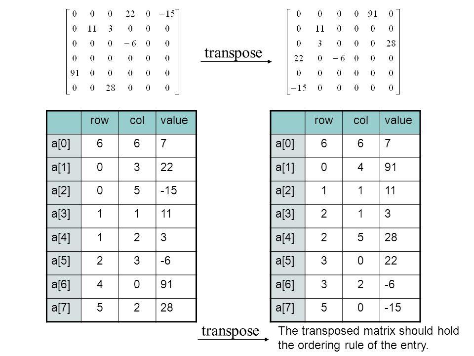 transpose rowcolvalue a[0]667 a[1]0322 a[2]05-15 a[3]1111 a[4]123 a[5]23-6 a[6]4091 a[7]5228 rowcolvalue a[0]667 a[1]0491 a[2]1111 a[3]213 a[4]2528 a[
