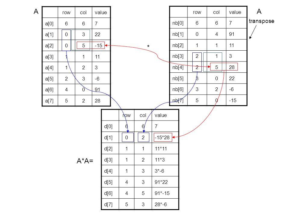 rowcolvalue a[0]667 a[1]0322 a[2]05-15 a[3]1111 a[4]123 a[5]23-6 a[6]4091 a[7]5228 rowcolvalue nb[0]667 nb[1]0491 nb[2]1111 nb[3]213 nb[4]2528 nb[5]3022 nb[6]32-6 nb[7]50-15 transpose A*A= rowcolvalue d[0]667 d[1]02-15*28 d[2]1111*11 d[3]1211*3 d[4]133*-6 d[5]4391*22 d[6]4591*-15 d[7]5328*-6 * AA