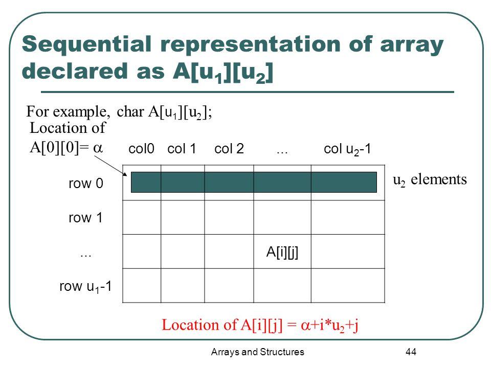Arrays and Structures 44 col0col 1col 2...col u 2 -1 row 0 row 1...A[i][j] row u 1 -1 Sequential representation of array declared as A[u 1 ][u 2 ] Location of A[i][j] =  +i*u 2 +j u 2 elements Location of A[0][0]=  For example, char A[ u 1 ][u 2 ];
