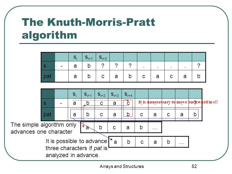 Arrays and Structures 52 The Knuth-Morris-Pratt algorithm sisi s i+1 s i+2 s-ab .....
