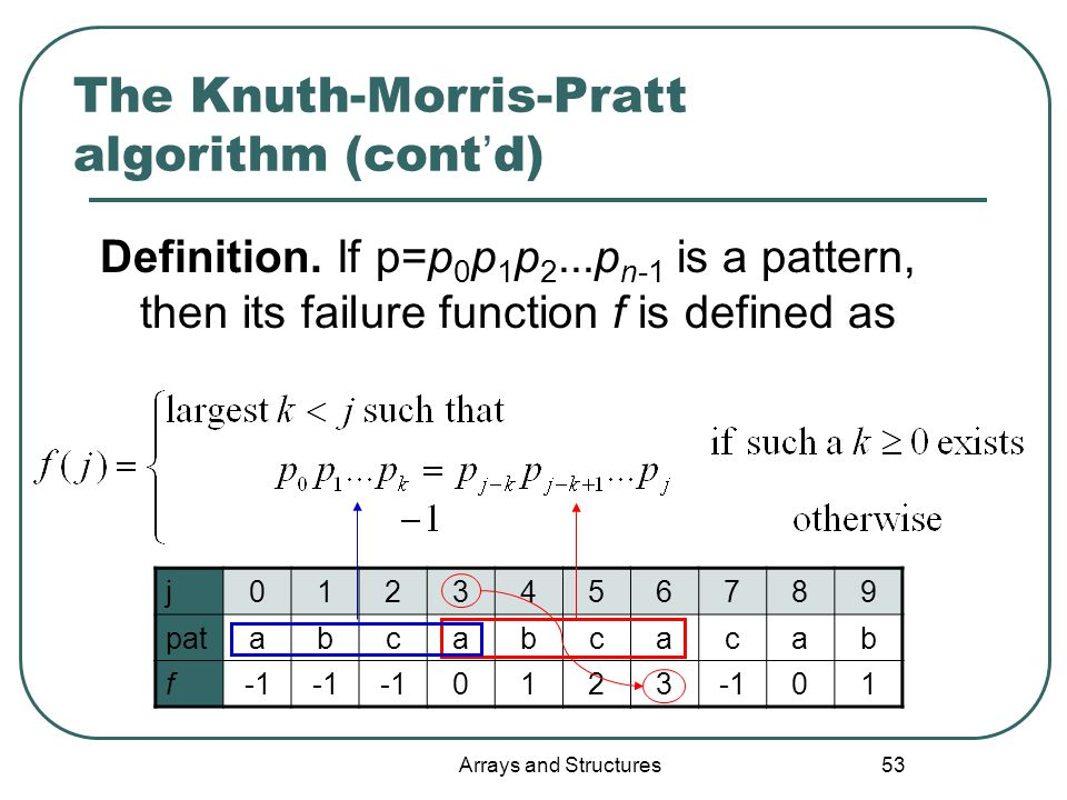 Arrays and Structures 53 The Knuth-Morris-Pratt algorithm (cont ' d) Definition.