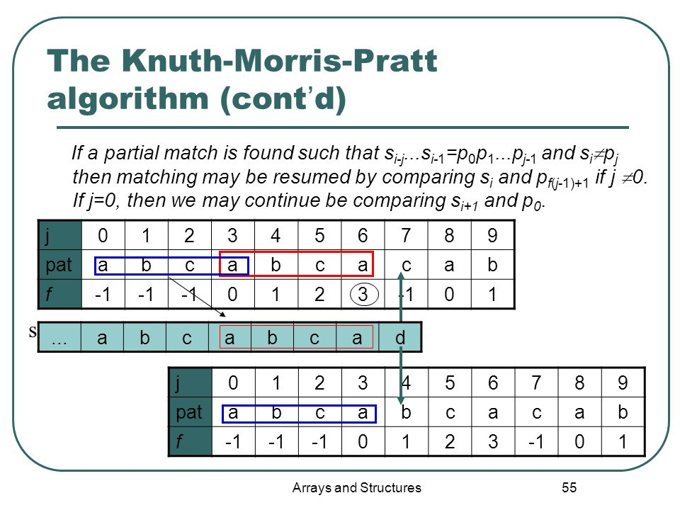 Arrays and Structures 55 The Knuth-Morris-Pratt algorithm (cont ' d) If a partial match is found such that s i-j...s i-1 =p 0 p 1...p j-1 and s i  p j then matching may be resumed by comparing s i and p f(j-1)+1 if j  0.