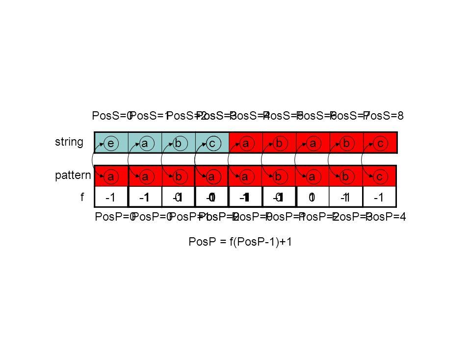 ababc 01 ababc 01 ababc 01 eabcababc string pattern f ababc 01 ababc 01 ababc 01 PosP=0 PosS=0 PosP=0 PosS=1 PosP=1 PosS=2 PosP=2 PosS=3 PosP=0 PosS=3 PosP=0 PosS=4 PosP=1 PosS=5 PosP = f(PosP-1)+1 PosP=2 PosS=6 PosP=3 PosS=7 PosP=4 PosS=8