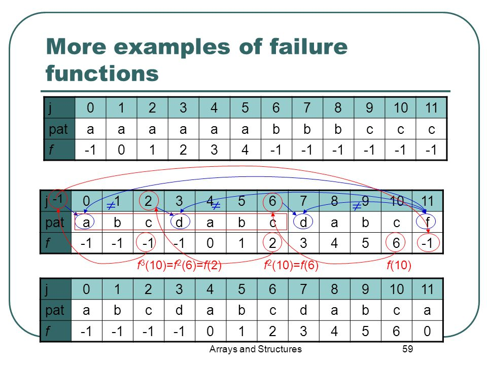 Arrays and Structures 59 j01234567891011 pataaaaaabbbccc f01234 More examples of failure functions j01234567891011 patabcdabcdabcf f 0123456 j01234567891011 patabcdabcdabca f 01234560 f 2 (10)=f(6) f 3 (10)=f 2 (6)=f(2) f(10)  