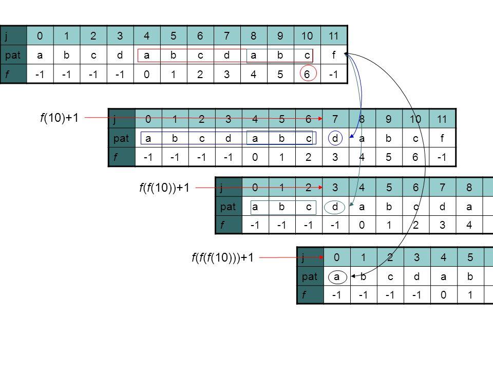 j01234567891011 patabcdabcdabcf f 0123456 j01234567891011 patabcdabcdabcf f 0123456 j01234567891011 patabcdabcdabcf f 0123456 j01234567891011 patabcdabcdabcf f 0123456 f(f(10))+1 f(10)+1 f(f(f(10)))+1